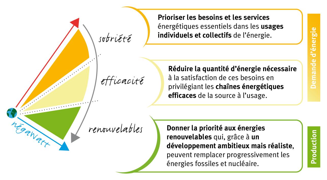 Énergie-climat : un dossier de presse négaWatt alerte sur l'électrification des usages dans le bâtiment