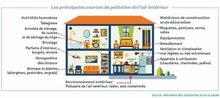 Confinement et habitat : luttons ensemble contre la pollution de l'air intérieur